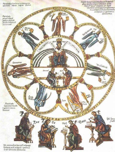 Septem artes liberales Herrad von Landsberg Hortus deliciarum. Seven Liberal Arts surrounding the philosophy of Socrates and Plato. - What is Liberal Arts